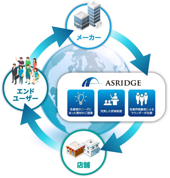 アスリッジ→店舗→エンドユーザー→メーカー→アスリッジ